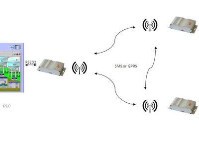 Τηλεχειρισμός αντλιοστασίων μέσω GSM/GPRS